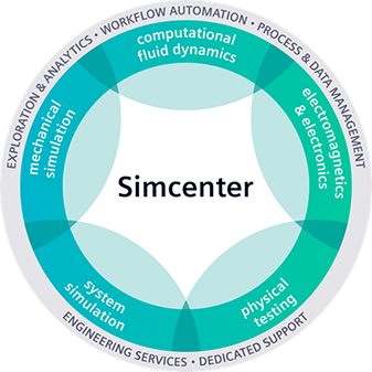 simcenter